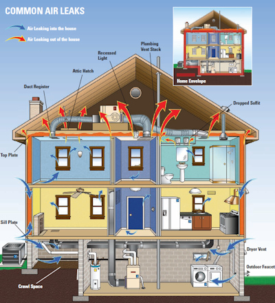 Common air leaks in homes.